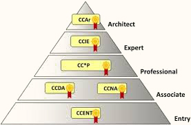 cisco certification pyramid