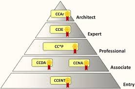 cisco certification pyramid