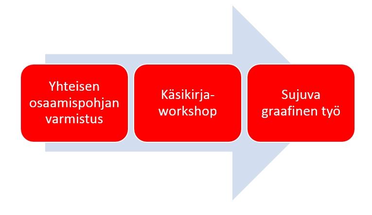 sujuva_graafinen_työ