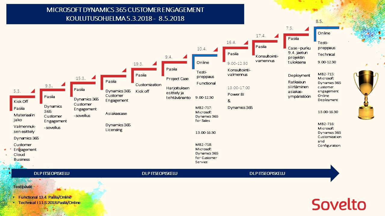 Microsoft Dynamics 365 aikataulu