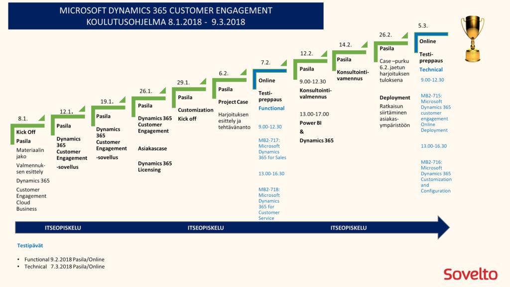 Microsoft dynamics aikataulu