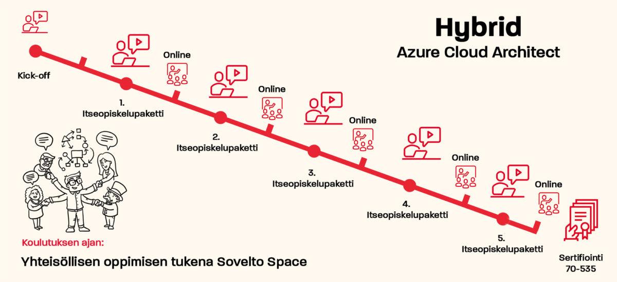 Sovelto hybrid Azure cloud architect