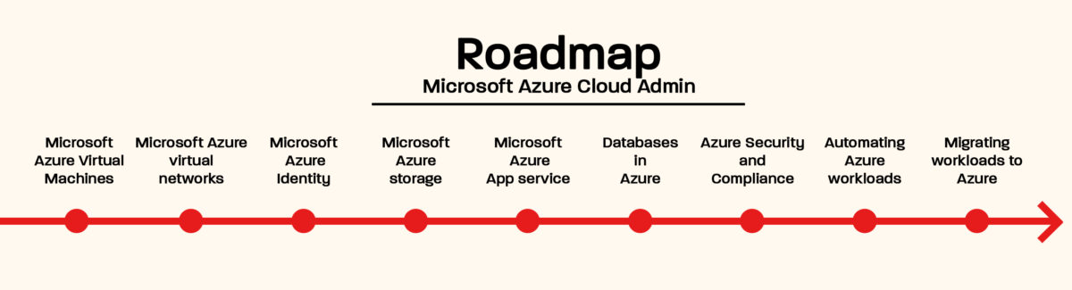 roadmap_azure_admin