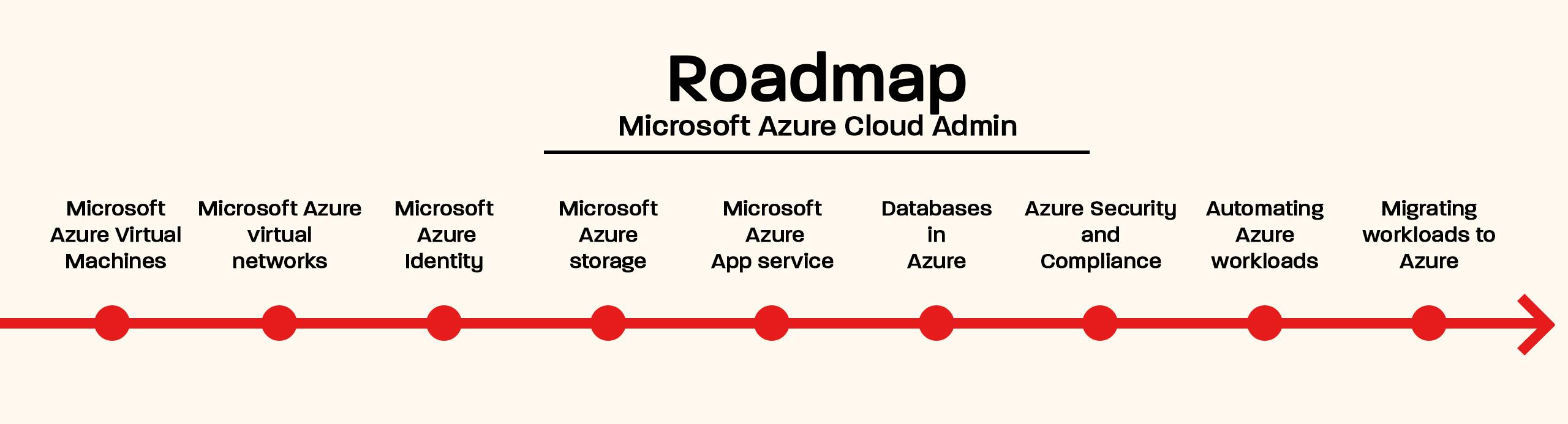 roadmap_azure_admin