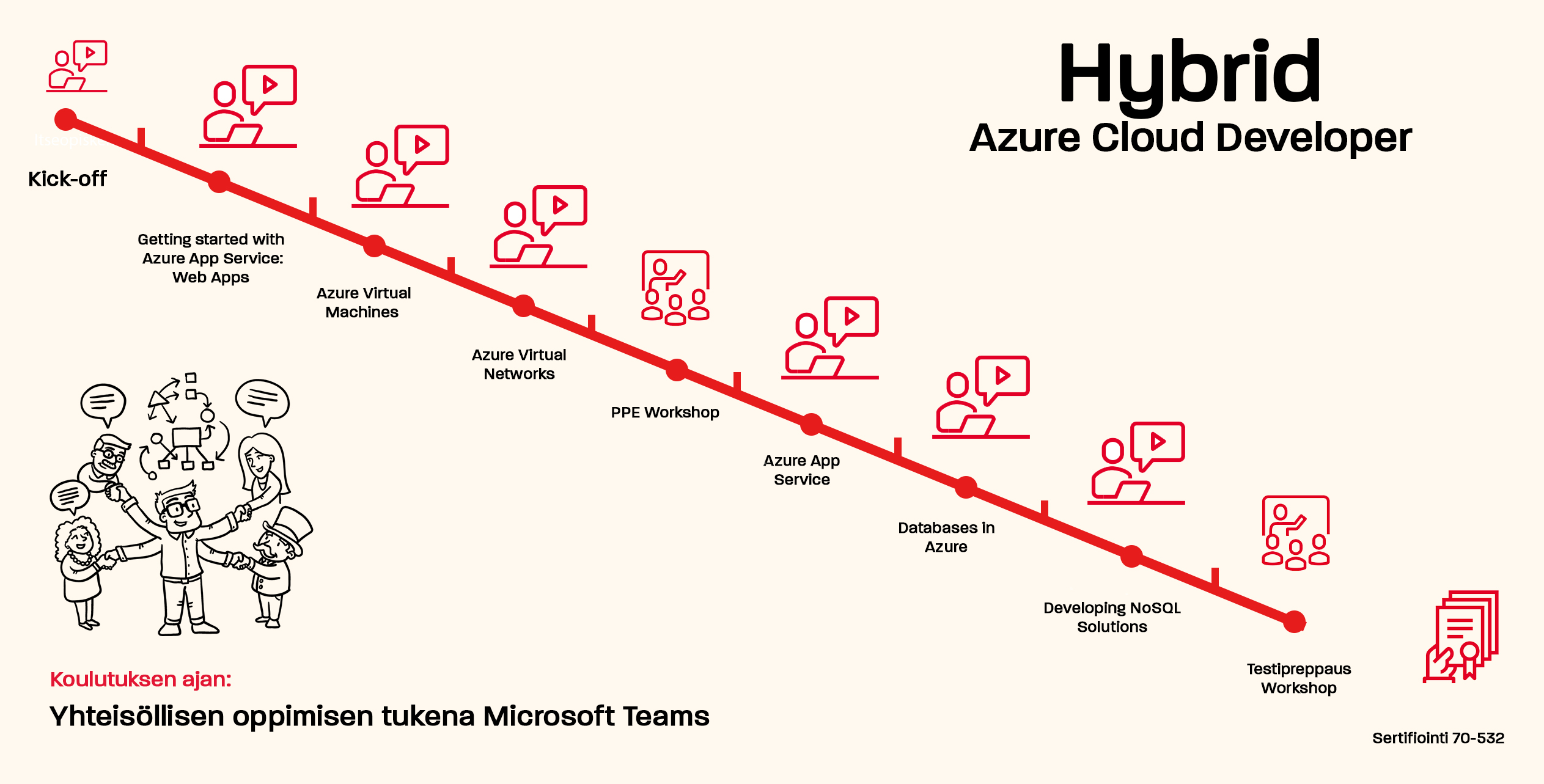 hybrid azure developer