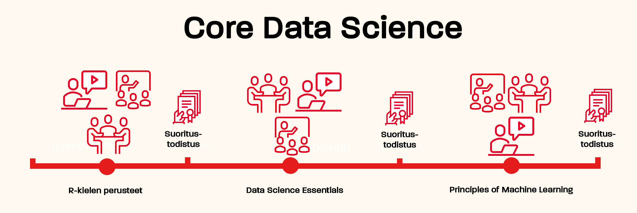 Core data science