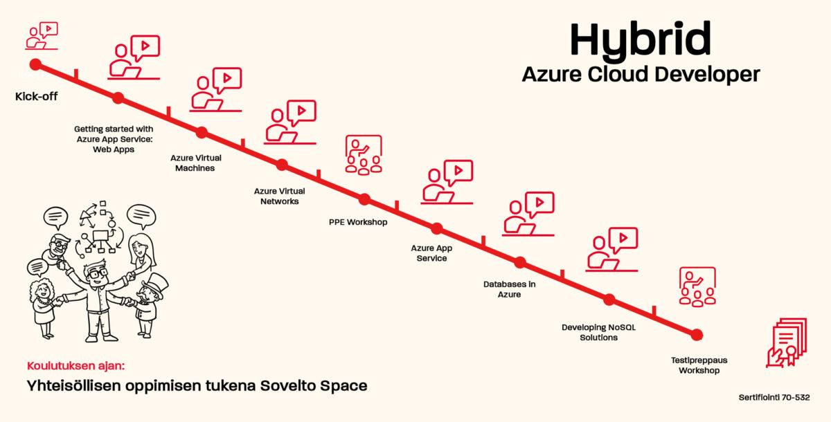 Sovelto hybrid Azure cloud developer