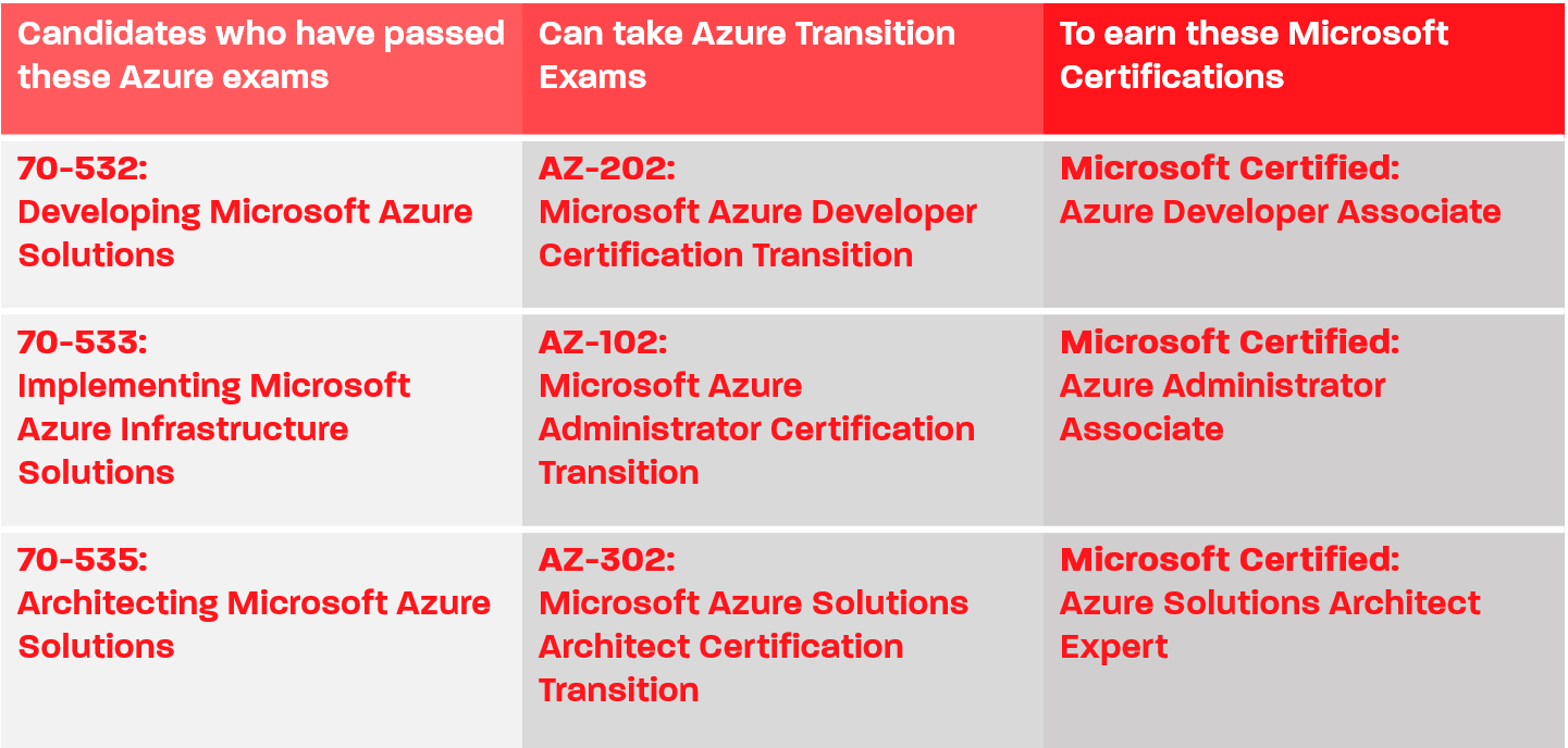 Azure Transition Exam – Sovelto
