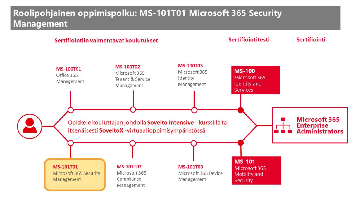 Roolipohjainen oppimispolku: MS-101T01 Microsoft 365 Security Management