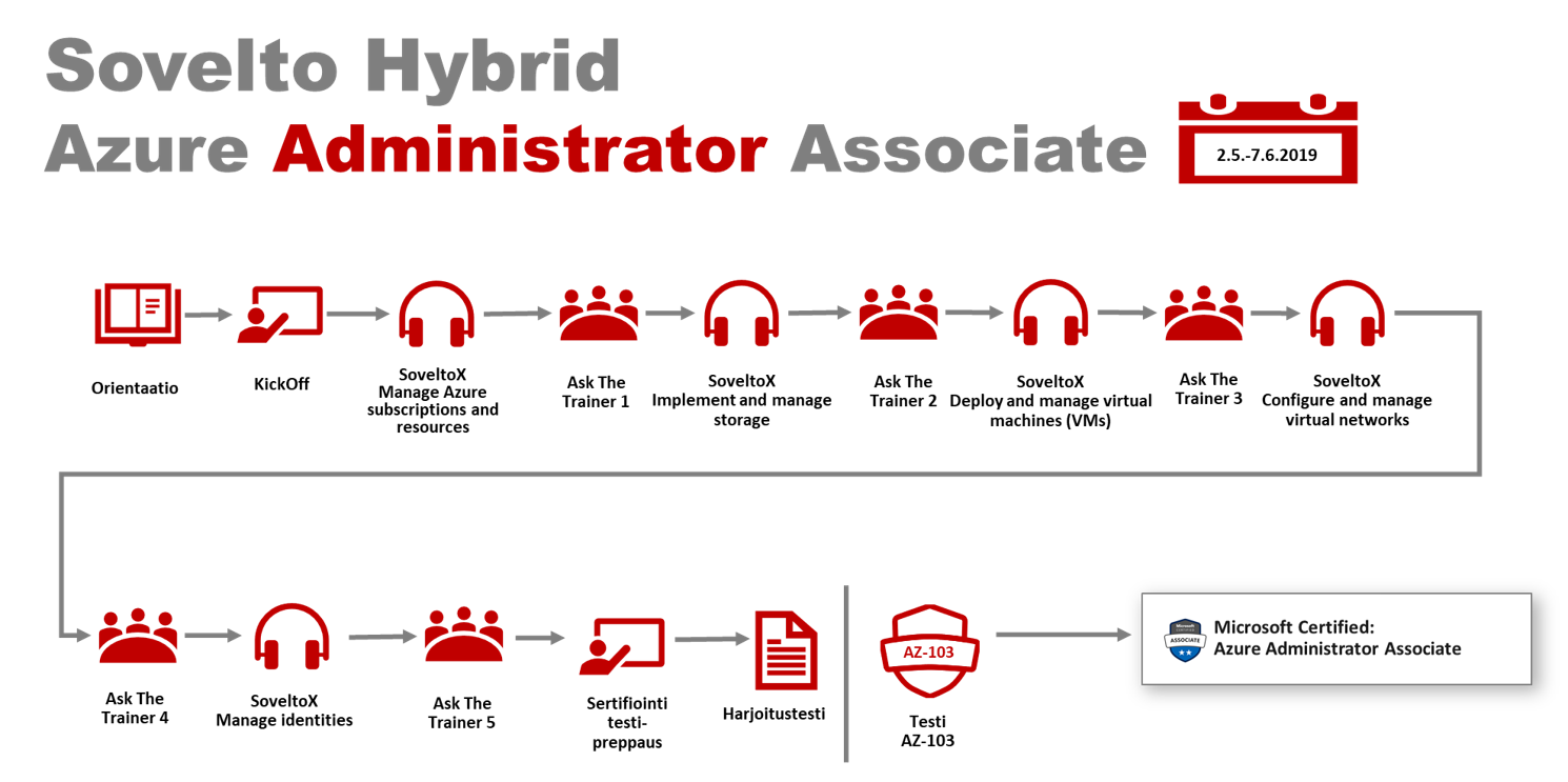 Administarator Associate