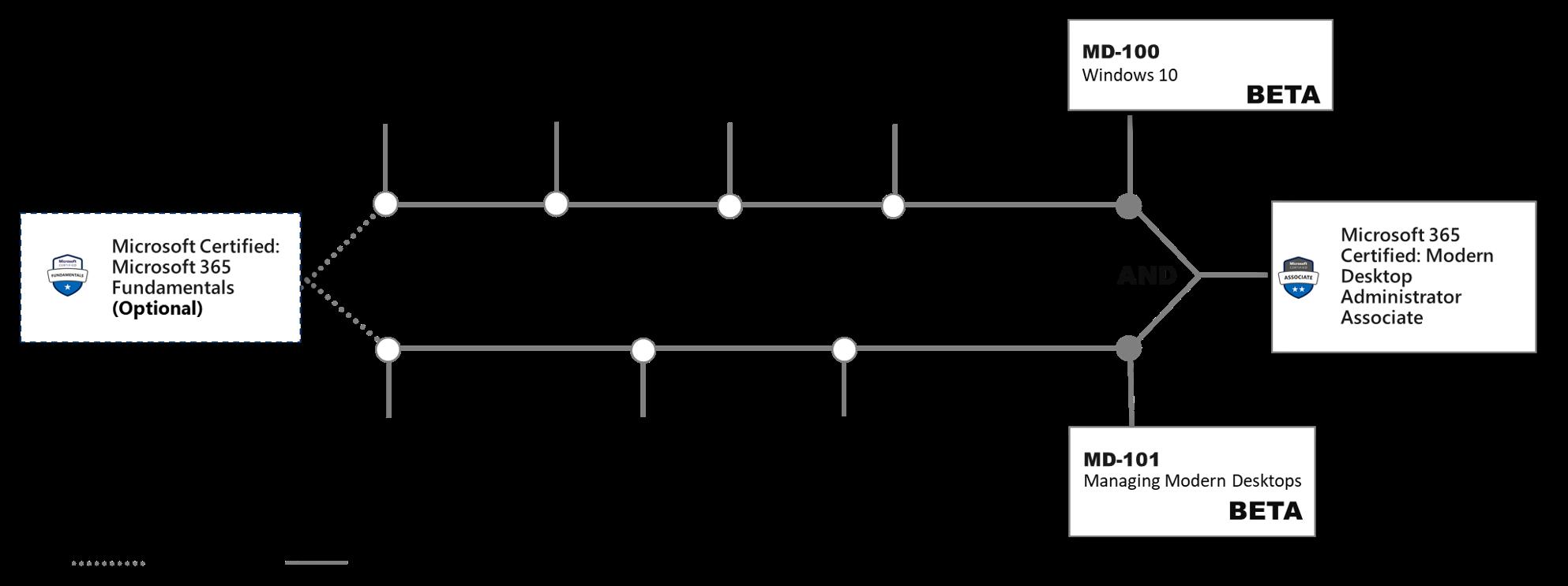 Modern_Desktop_MD100_MD101_Path