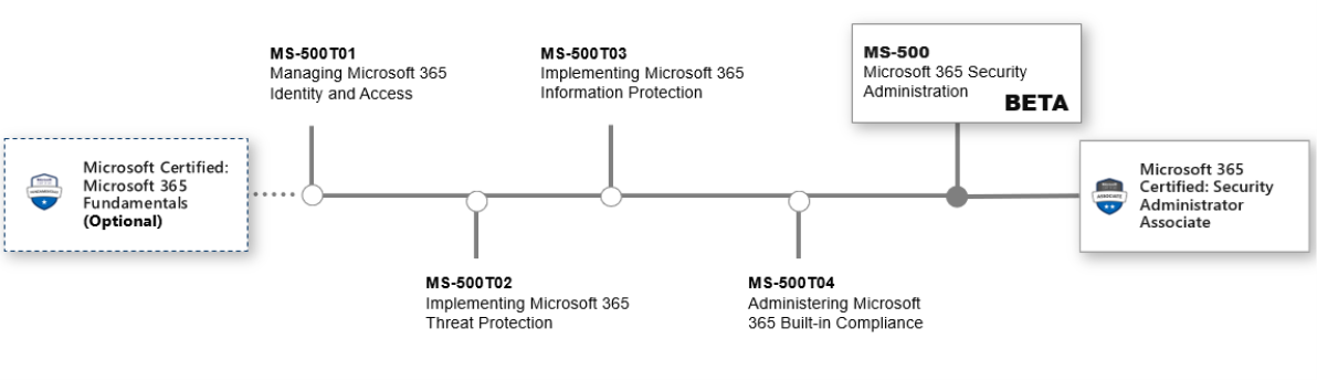 MS-500_Certificate_map