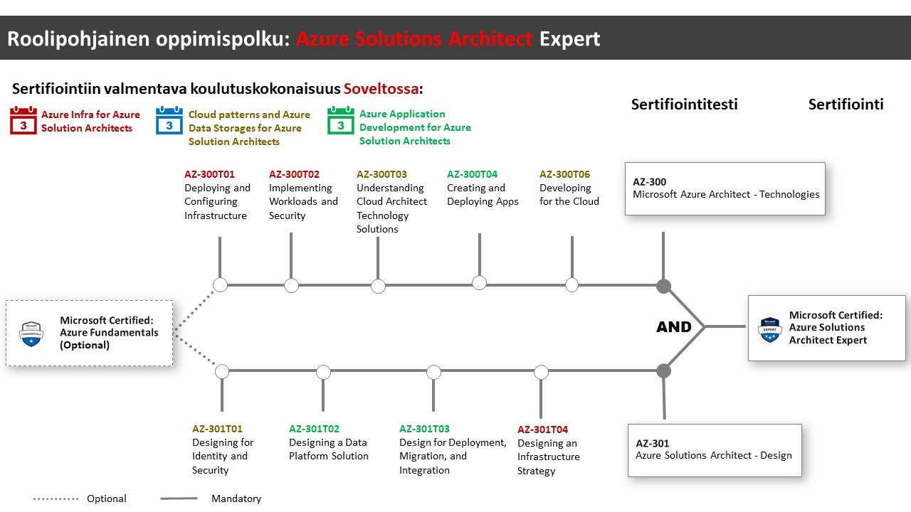 Microsoft Azure Solutions Architect Expert Certification Path