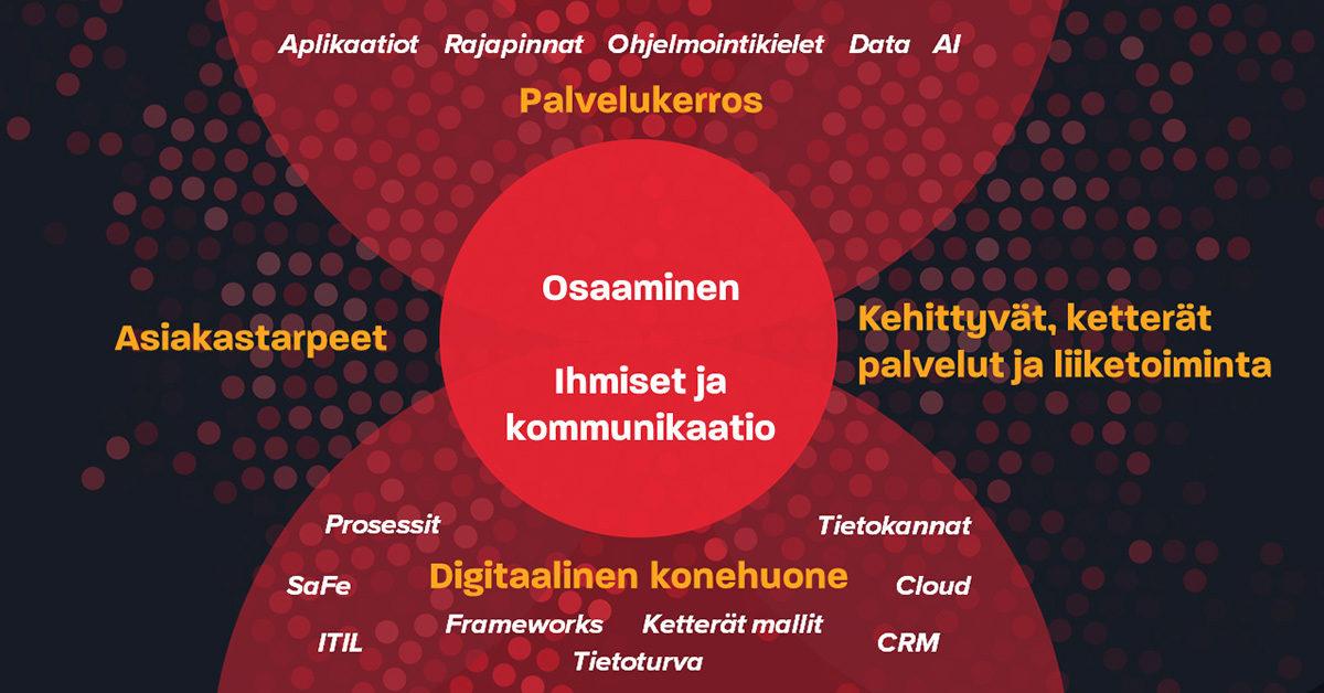 Digitalisaation ja osaamisen johtamisen viitekehys